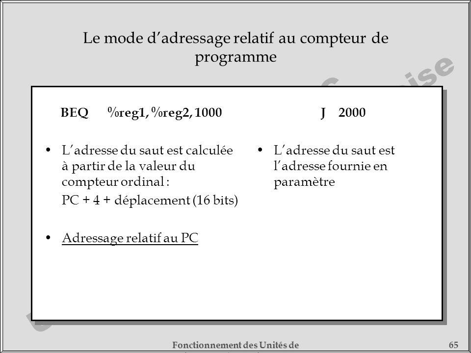 Le mode d'adressage relatif au compteur de programme