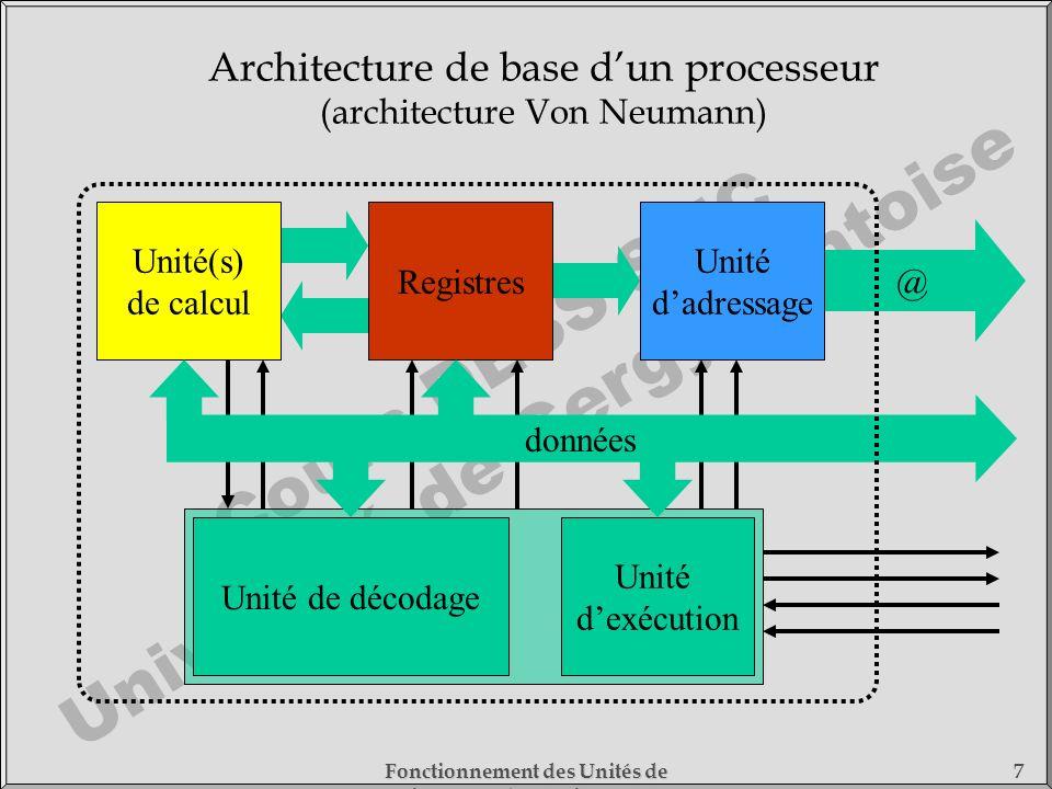 Architecture de base d'un processeur (architecture Von Neumann)