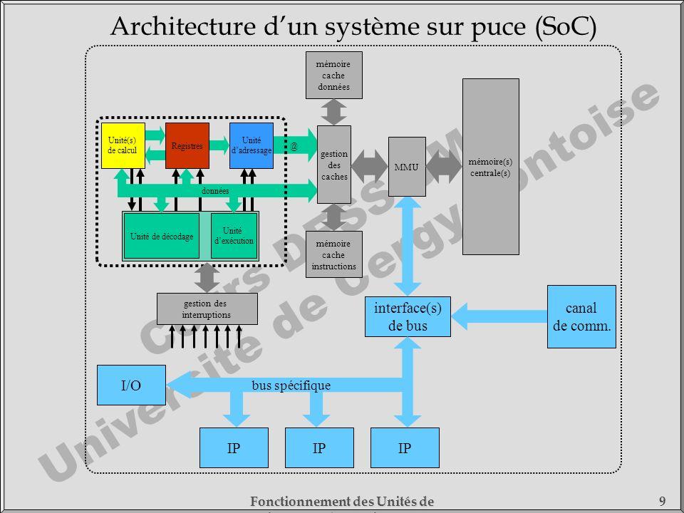Architecture d'un système sur puce (SoC)