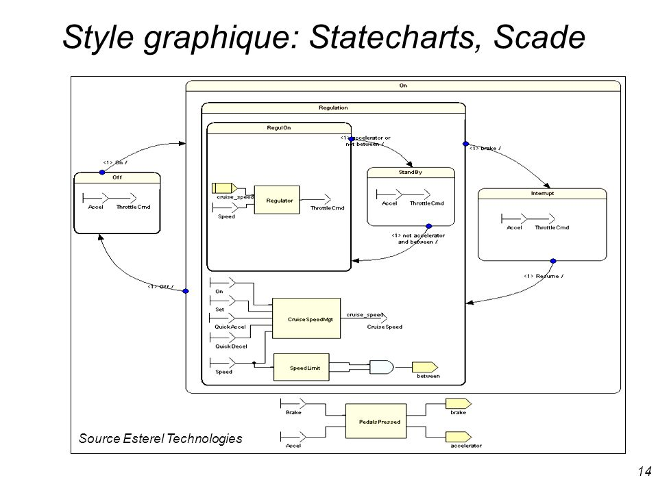 Style graphique: Statecharts, Scade