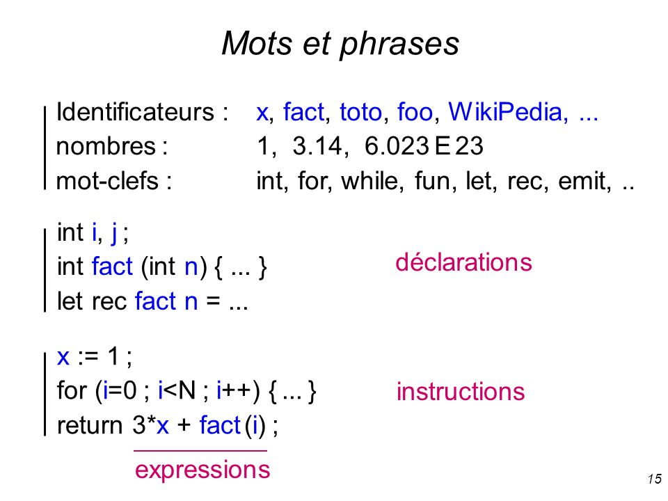 Mots et phrases Identificateurs : x, fact, toto, foo, WikiPedia, ...