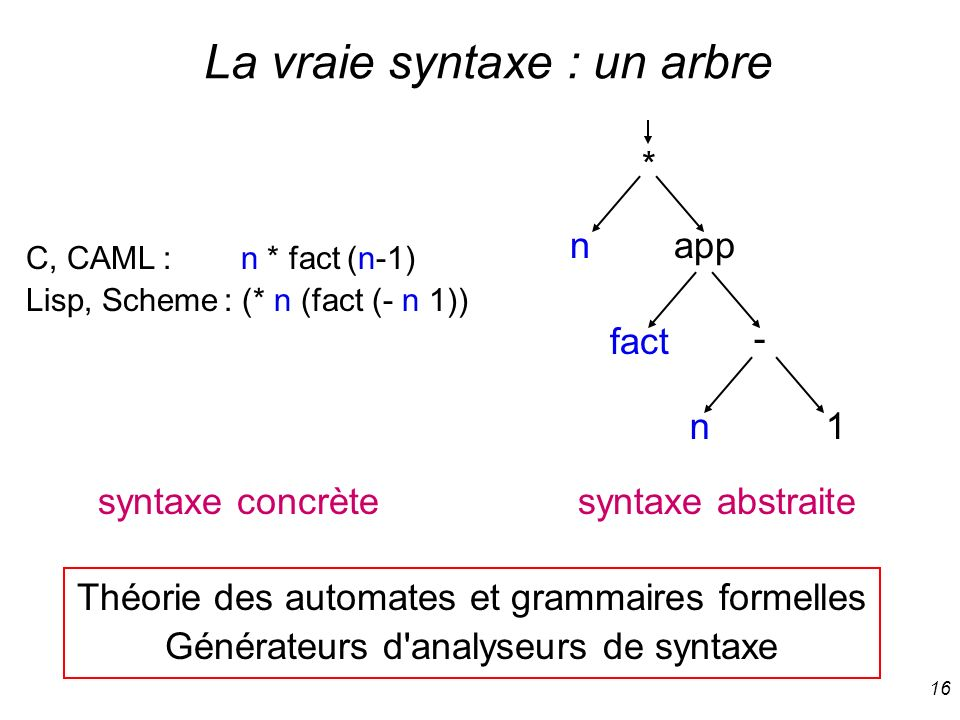 La vraie syntaxe : un arbre