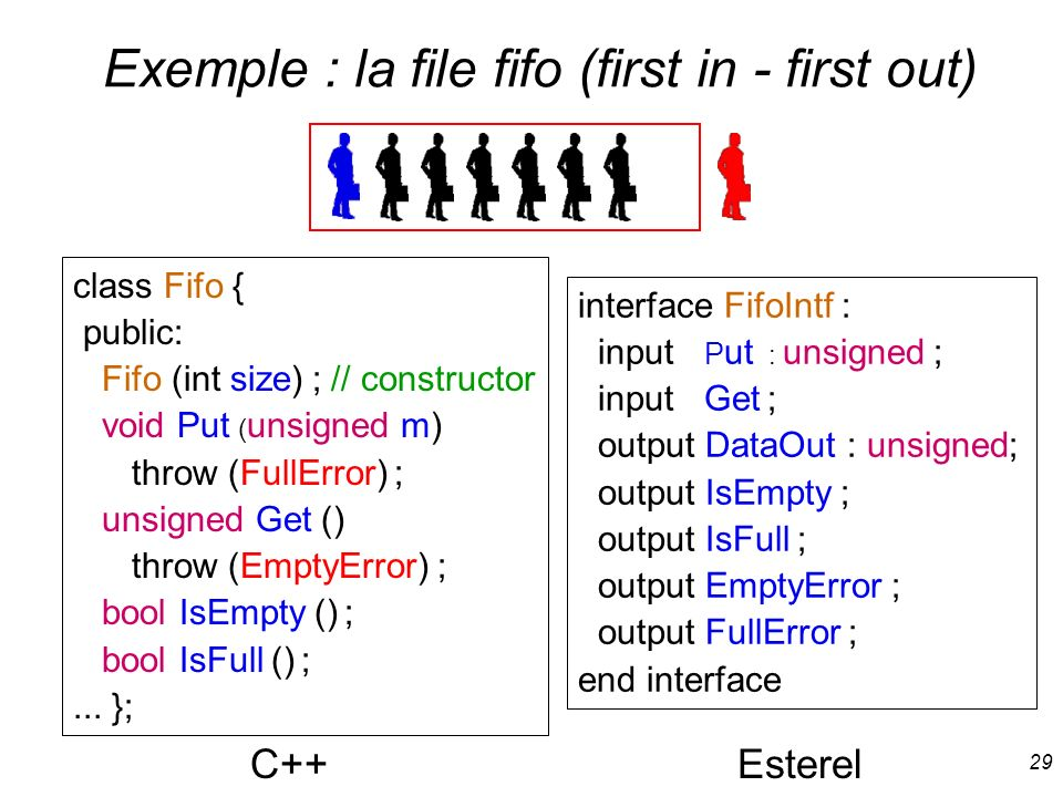 Exemple : la file fifo (first in - first out)