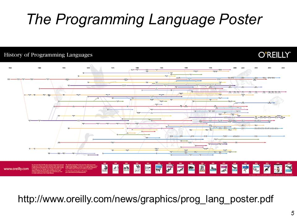 The Programming Language Poster
