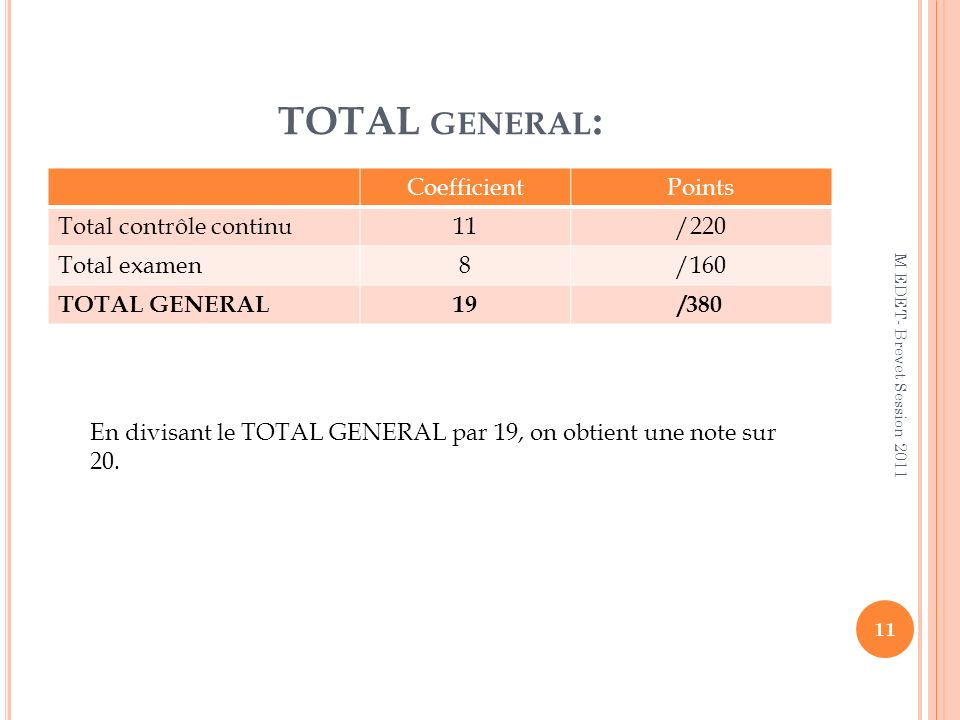 TOTAL general: Coefficient Points Total contrôle continu 11 /220
