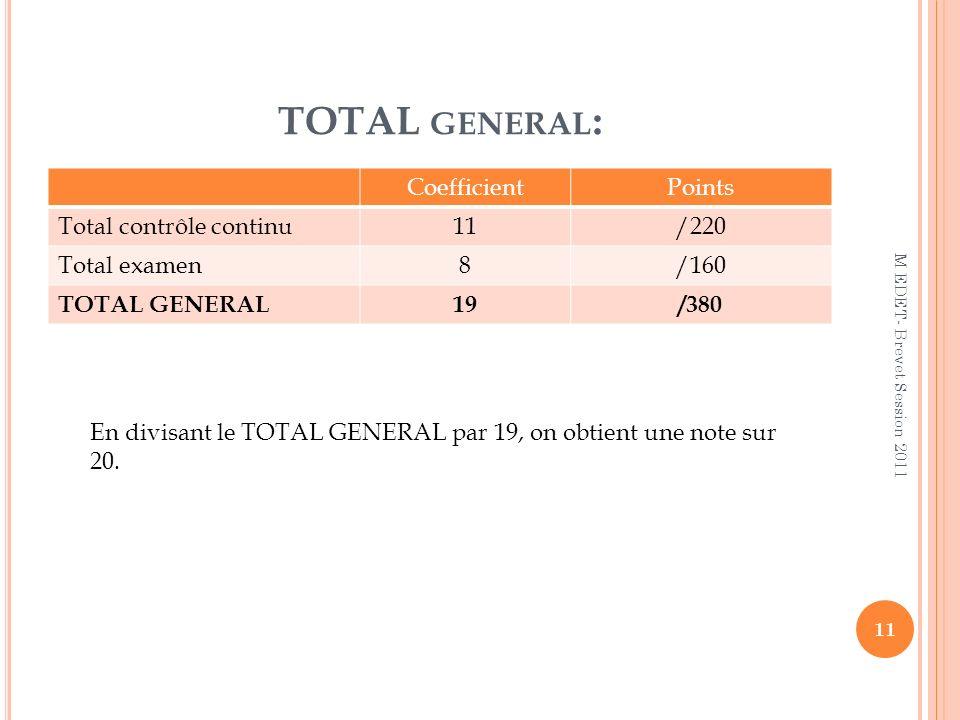 TOTAL general: Coefficient Points Total contrôle continu 11 /220