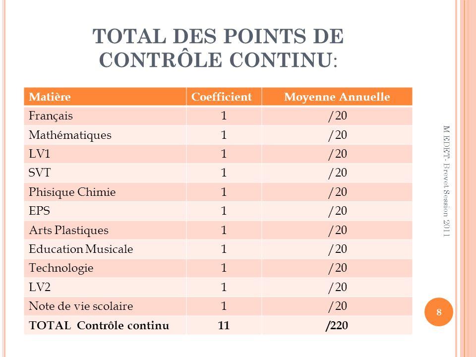 TOTAL DES POINTS DE CONTRÔLE CONTINU: