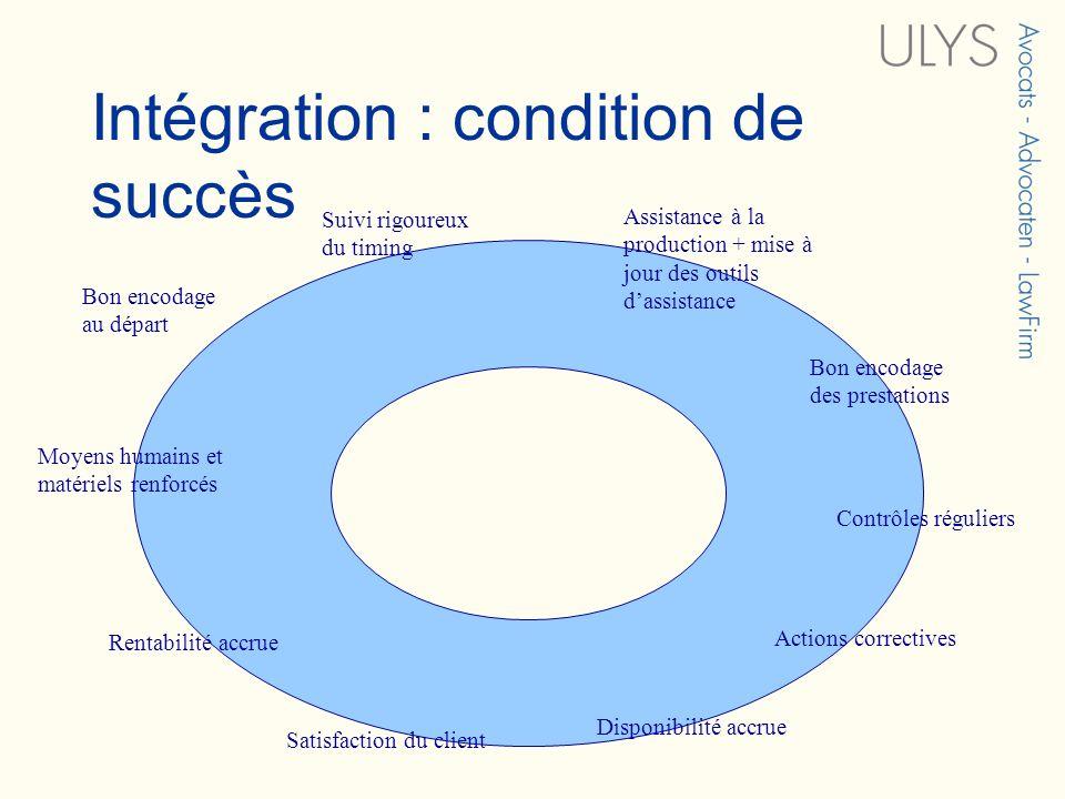 Intégration : condition de succès