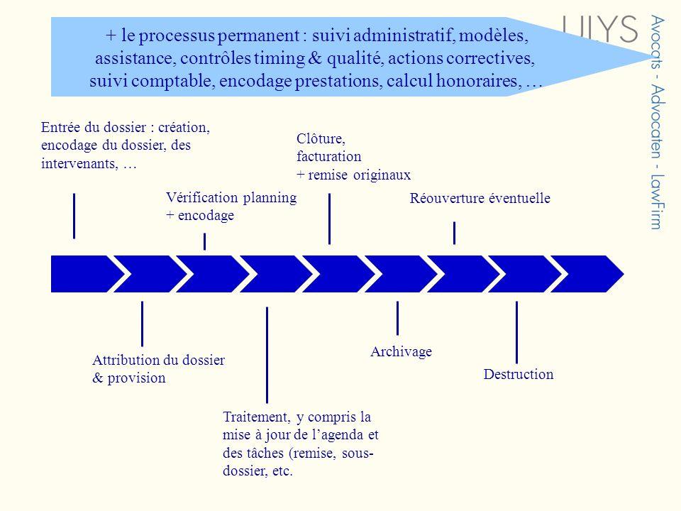 + le processus permanent : suivi administratif, modèles, assistance, contrôles timing & qualité, actions correctives, suivi comptable, encodage prestations, calcul honoraires, …