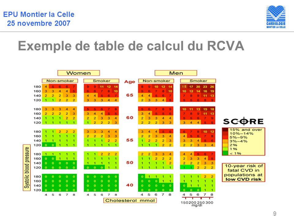 Exemple de table de calcul du RCVA