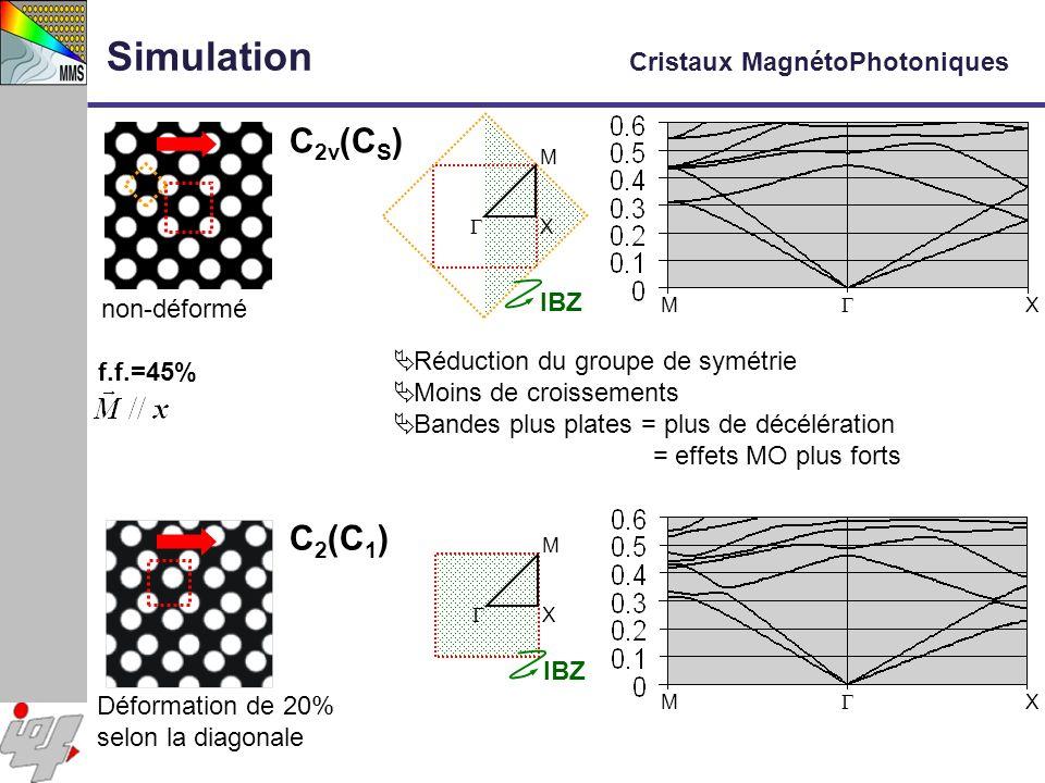 Simulation Cristaux MagnétoPhotoniques