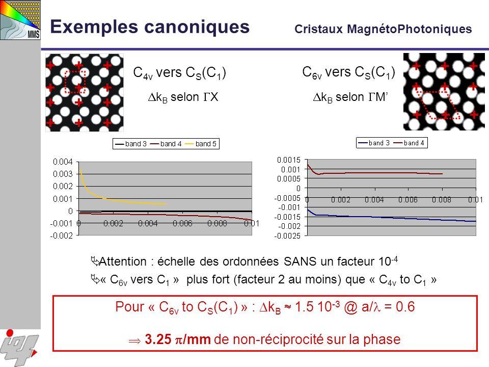 Exemples canoniques Cristaux MagnétoPhotoniques