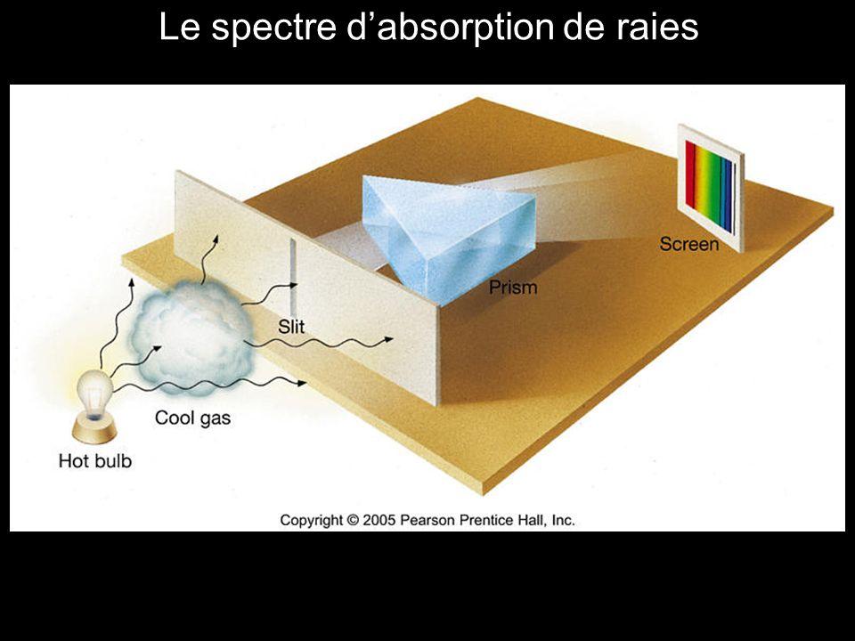 Le spectre d'absorption de raies