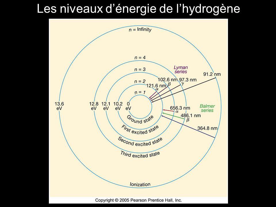 Les niveaux d'énergie de l'hydrogène