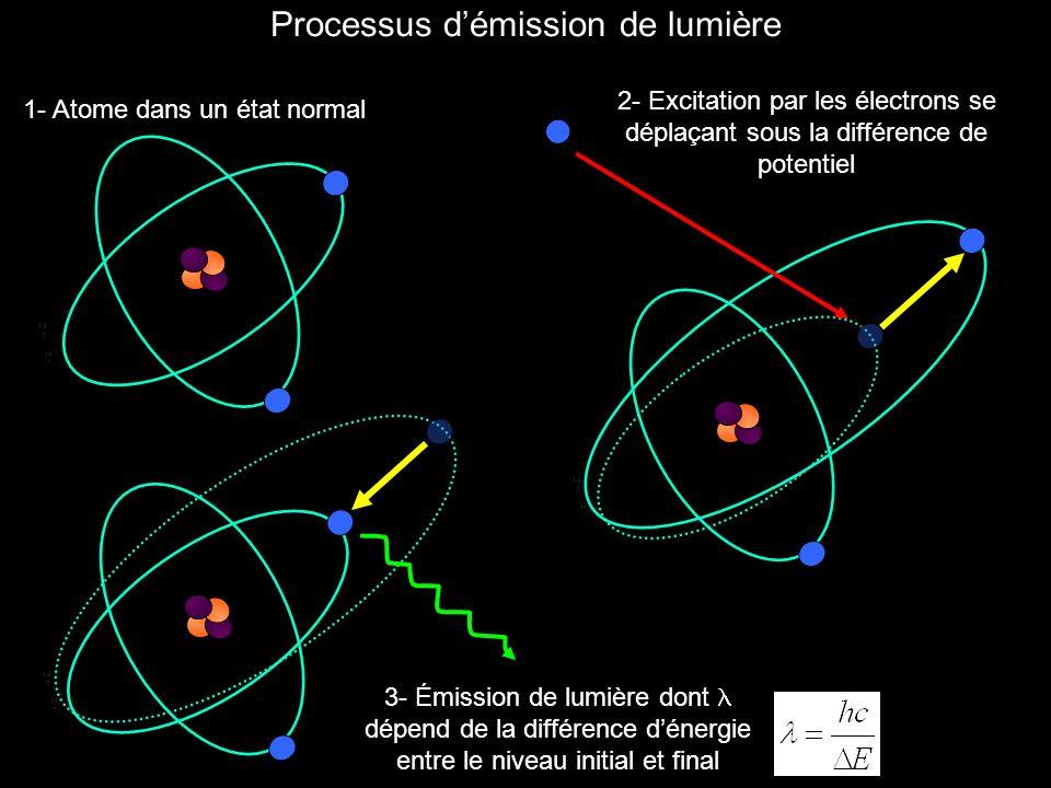 Processus d'émission de lumière