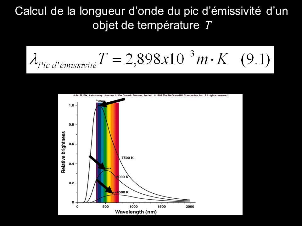 Calcul de la longueur d'onde du pic d'émissivité d'un objet de température T