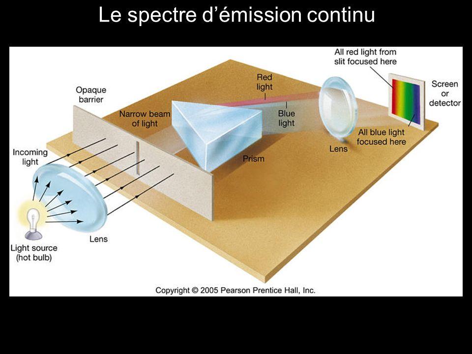 Le spectre d'émission continu