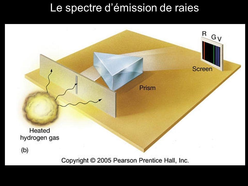 Le spectre d'émission de raies