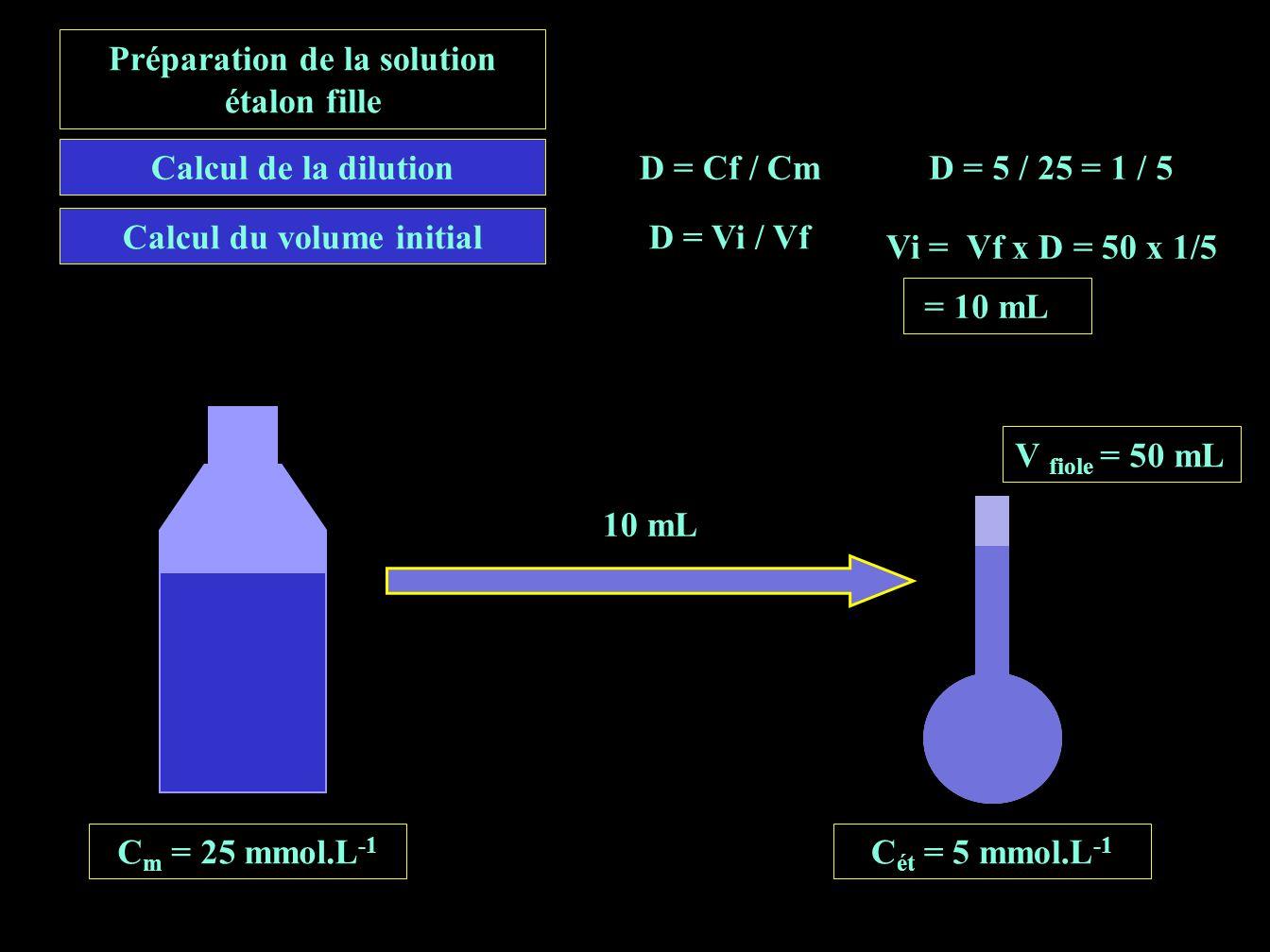 Préparation de la solution étalon fille Calcul du volume initial