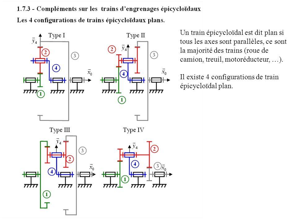 Un train épicycloïdal est dit plan si tous les axes sont parallèles, ce sont la majorité des trains (roue de camion, treuil, motoréducteur, …).