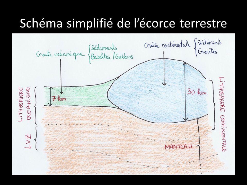 Schéma simplifié de l'écorce terrestre