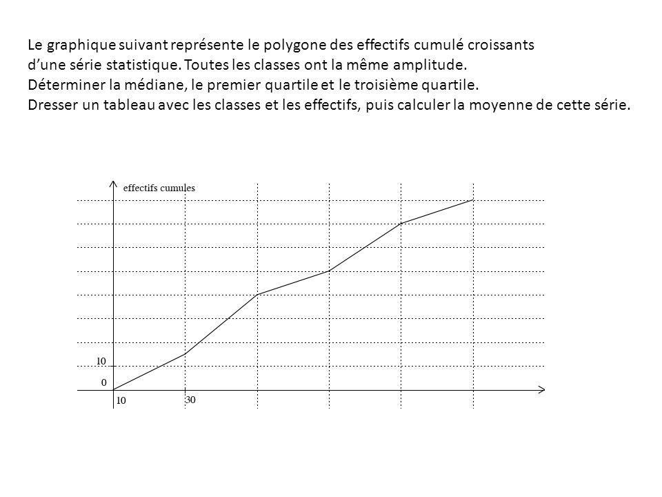 Le graphique suivant représente le polygone des effectifs cumulé croissants