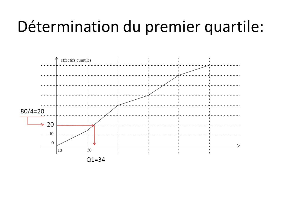 Détermination du premier quartile: