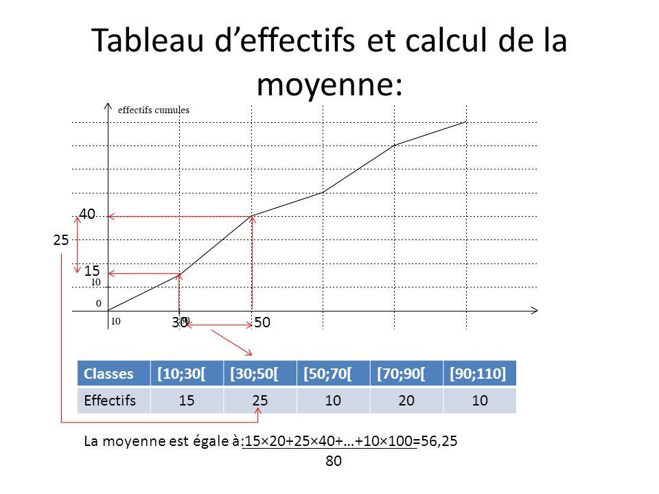Tableau d'effectifs et calcul de la moyenne: