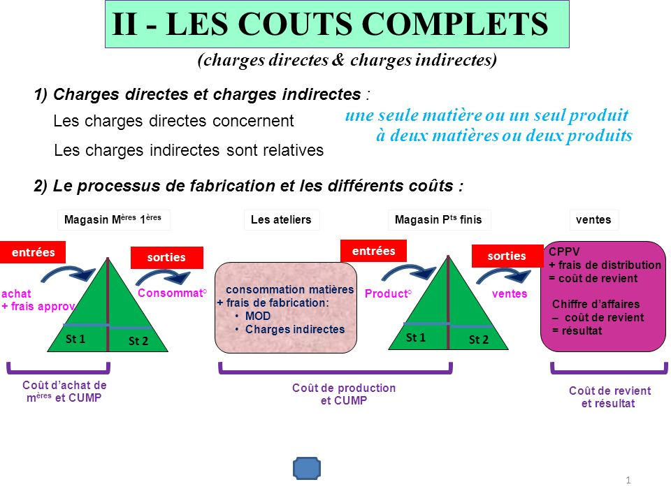 II - LES COUTS COMPLETS (charges directes & charges indirectes)