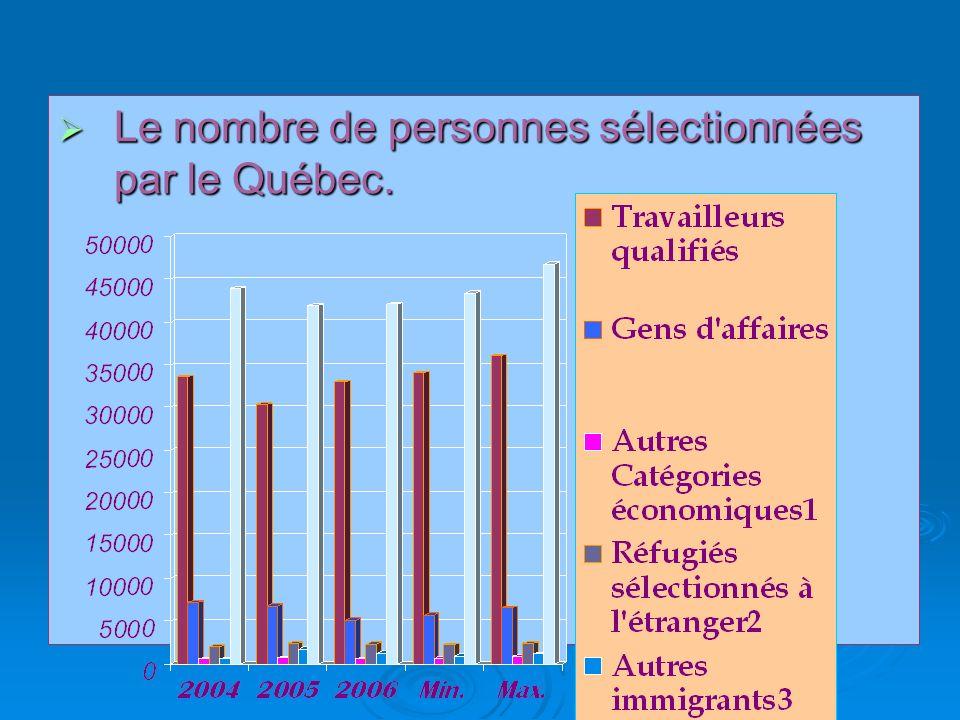 Le nombre de personnes sélectionnées par le Québec.