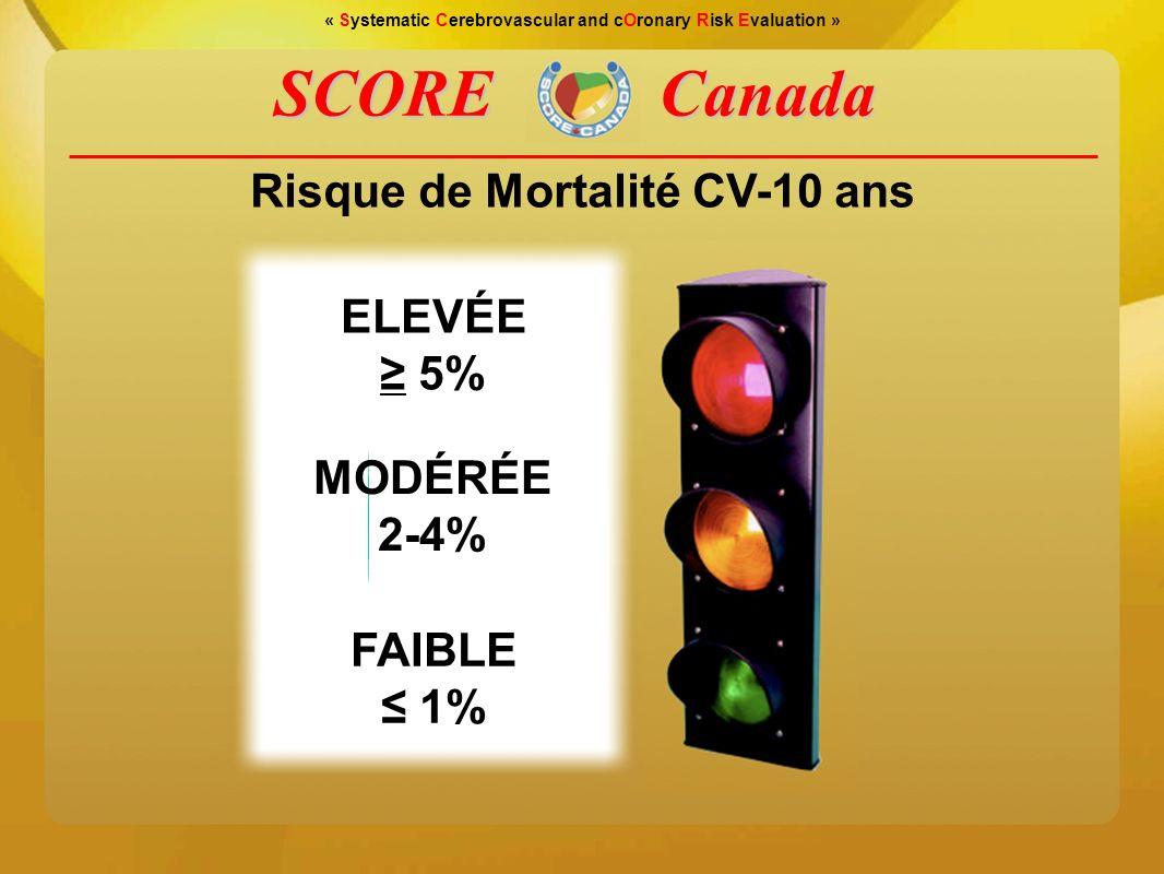 SCORE Canada Risque de Mortalité CV-10 ans ELEVÉE ≥ 5% MODÉRÉE 2-4%