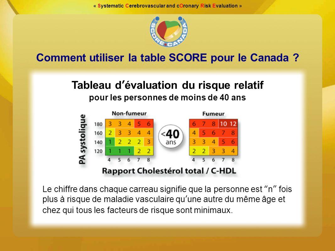 Comment utiliser la table SCORE pour le Canada