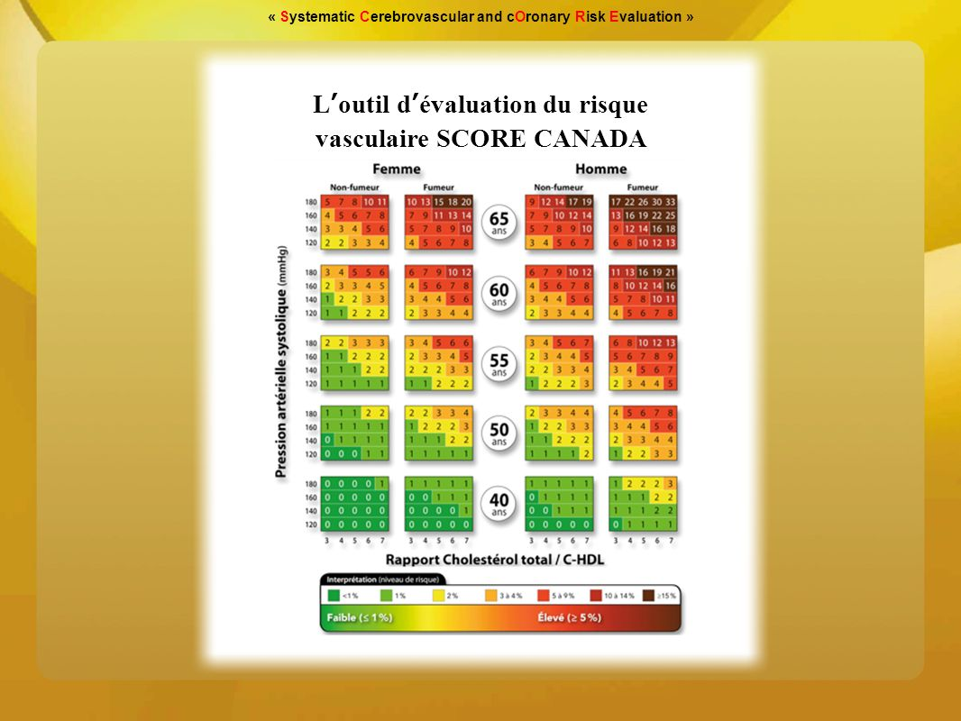 L'outil d'évaluation du risque vasculaire SCORE CANADA