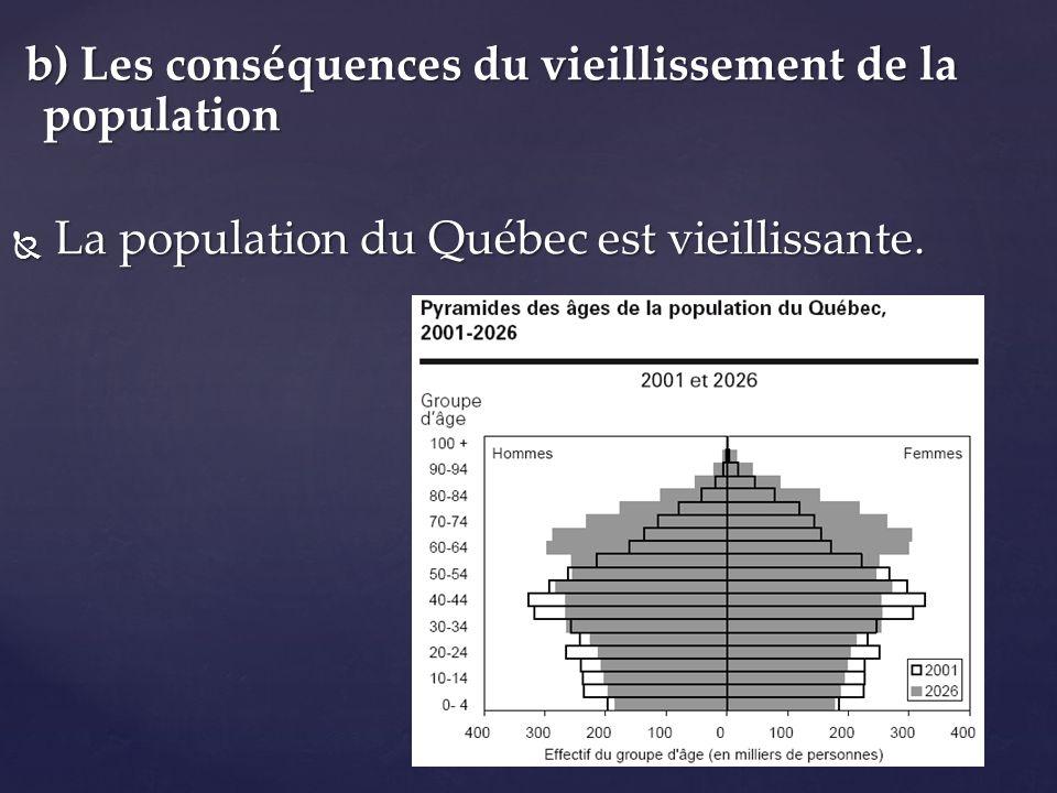 b) Les conséquences du vieillissement de la population