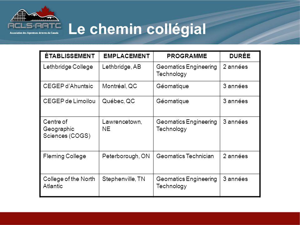 Le chemin collégial ÉTABLISSEMENT EMPLACEMENT PROGRAMME DURÉE