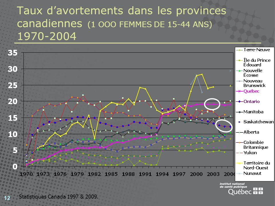 Taux d'avortements dans les provinces canadiennes (1 OOO FEMMES DE 15-44 ANS) 1970-2004