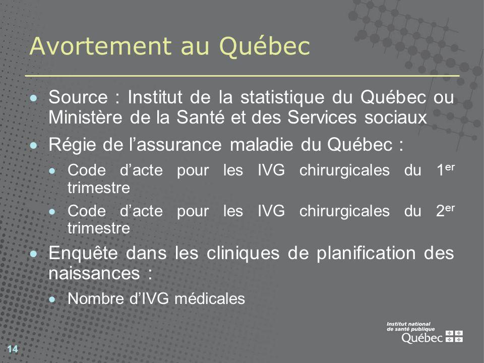 Avortement au Québec Source : Institut de la statistique du Québec ou Ministère de la Santé et des Services sociaux.