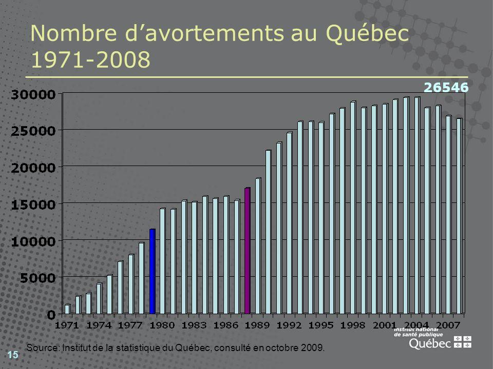 Nombre d'avortements au Québec 1971-2008