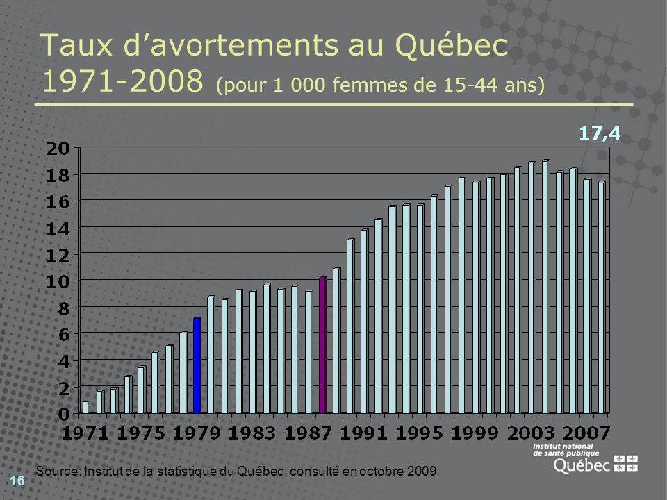 Taux d'avortements au Québec 1971-2008 (pour 1 000 femmes de 15-44 ans)