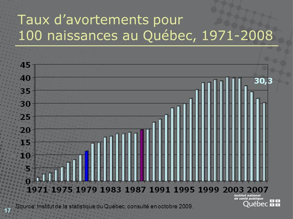 Taux d'avortements pour 100 naissances au Québec, 1971-2008