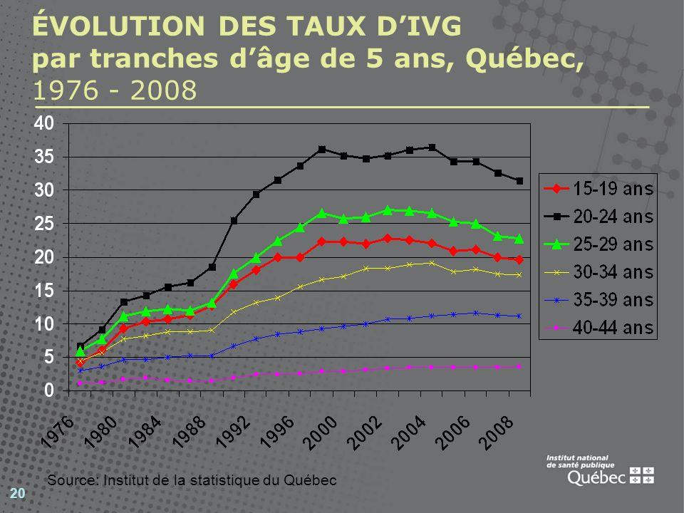 ÉVOLUTION DES TAUX D'IVG par tranches d'âge de 5 ans, Québec, 1976 - 2008
