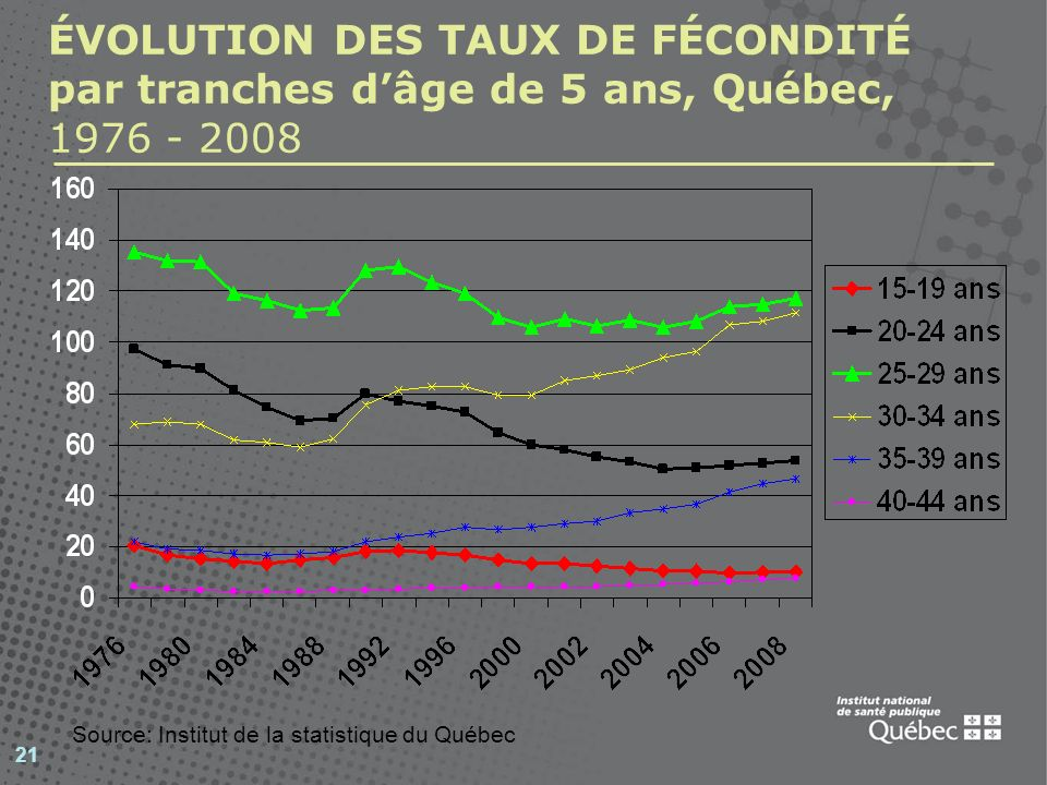 ÉVOLUTION DES TAUX DE FÉCONDITÉ par tranches d'âge de 5 ans, Québec, 1976 - 2008