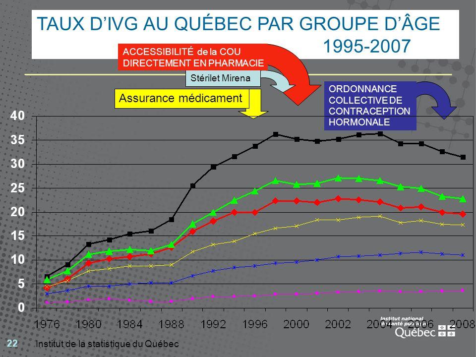 TAUX D'IVG AU QUÉBEC PAR GROUPE D'ÂGE 1995-2007