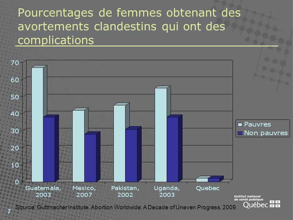 Pourcentages de femmes obtenant des avortements clandestins qui ont des complications