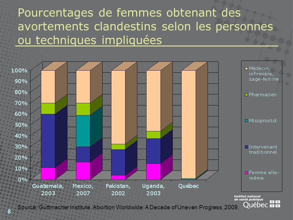 Pourcentages de femmes obtenant des avortements clandestins selon les personnes ou techniques impliquées