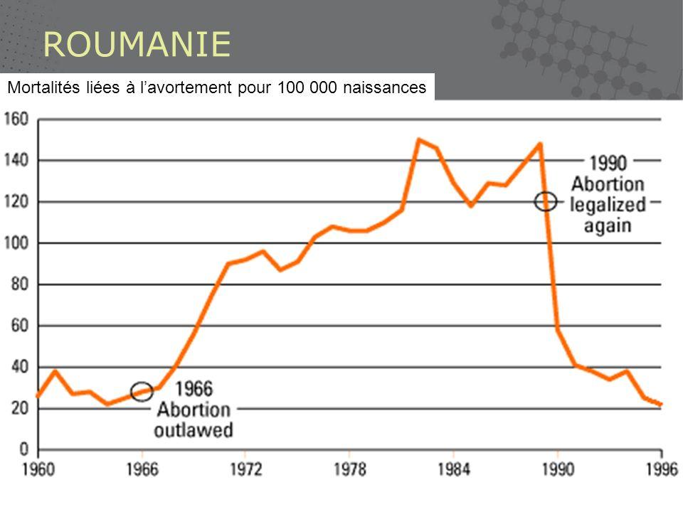ROUMANIE Mortalités liées à l'avortement pour 100 000 naissances
