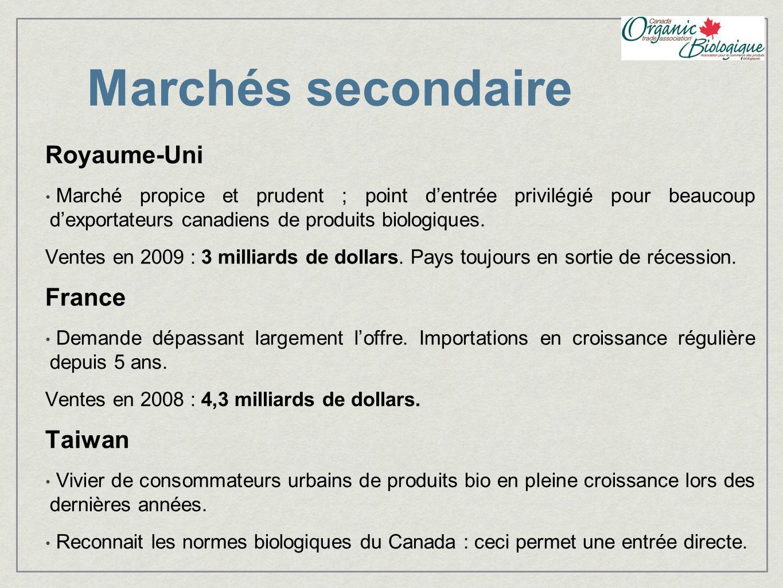 Marchés secondaire Royaume-Uni France Taiwan