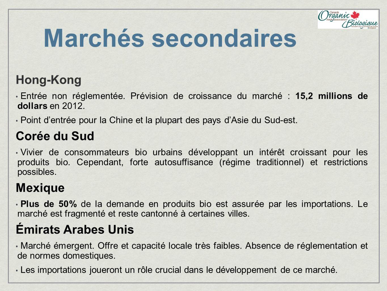 Marchés secondaires Hong-Kong Corée du Sud Mexique Émirats Arabes Unis