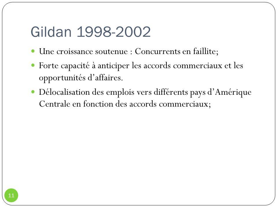 Gildan 1998-2002 Une croissance soutenue : Concurrents en faillite;