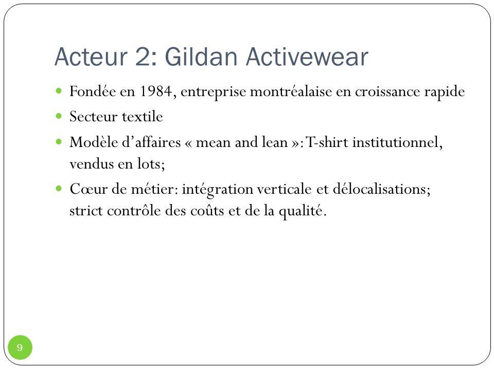 Acteur 2: Gildan Activewear